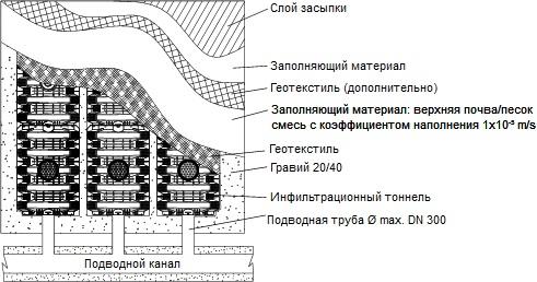 Установка дренажной системы для септика на основе дренажных тоннелей ГРАФ