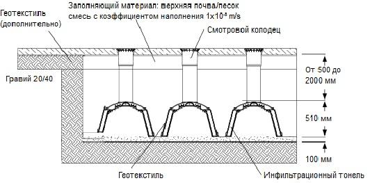 СНИП по установке и монтажу дренажной системы на основе дренажного тоннеля ГРАФ